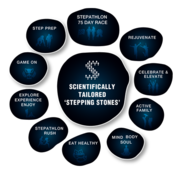 Stepathlon Lifestyle Pvt Ltd - Corporate Wellness Programs